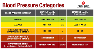 High Blood Chart How New High Blood Pressure Rules Affect You Your Money
