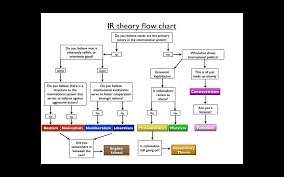 Flow Chart Theory I Created An Ir Theory Flowchart Thoughts On How To Improve