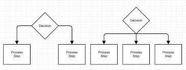 What Do The Different Flowchart Shapes Mean Inquisitive Flow