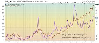 Natural Gas Price Chart 321energy The Gas Storage Cycle Peter Mckenzie Brown