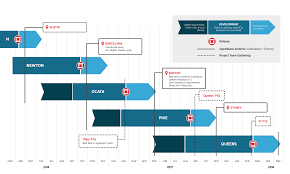 Openstack Design What To Expect From The Upcoming Openstack Forum Superuser