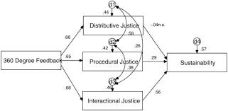360 Evaluation Custom An Empirical Study Of 48degree Feedback Organizational Justice