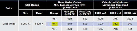 Cree Xp L Vs Xm L2 Whats The Difference Ledsuppy Blog