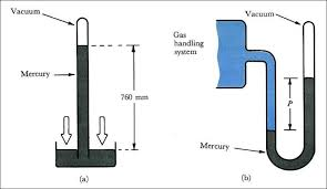 barometer chemistry. (a) torricellian barometer . when a mercury-filled tube is inverted in dish of mercury. the level falls, thereby leaving vacuum at chemistry