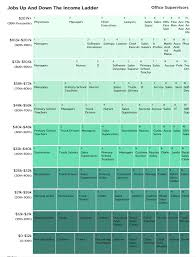 Most Common Job Dataviz The Most Common Jobs For The Rich Middle Class And