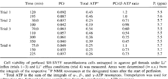 Cell Viability By 31p Nmr Spectroscopy Download Table