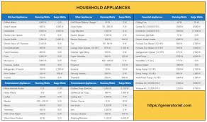 Home Appliance Energy Consumption Chart 2019 Power Consumption Of Household Appliances Wattage Chart