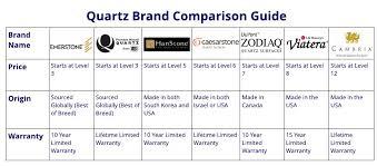 Cambria Quartz Color Chart Quartz Brand Comparison And Costs Stone Masters Inc