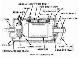 electric generators. Parts Of Generator Electric Generators