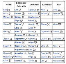 76 Interpretive 13 Zodiac Sign Birth Chart