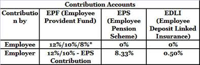 Provident Fund Chart Epf Balance How To Calculate Employees Provident Fund