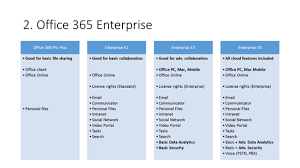 Office 365 Enterprise Plans Comparison Chart Easy Guide To Comparing Office 365 Licensing Plans
