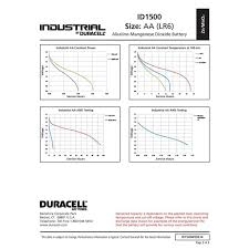 Duracell Battery Sizes Chart Duracell Industrial Lr6 Aa Alkaline Battery Per Size Aa
