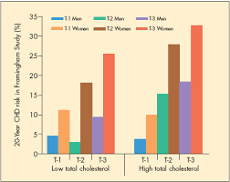 Hdl Ldl Chart Treatment Dilemma Favorable Lipid Ratio With An Elevated