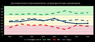 ГАЗПРОМ НЕФТЬ потенциал роста акций % Российские эмитенты mmgp Полезные