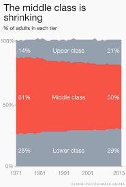 Economic Class Chart Middle Class No Longer Dominates In The U S