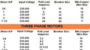 Motor Full Load Amps Chart 5 Motor H P Input Voltages Full Load Current Breaker Size