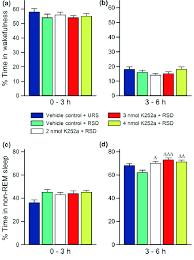 Rem Sleep Chart Effects Of Selective Rapid Eye Movement Rem Sleep