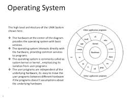 images of operating system architecture diagram   diagramscollection unix architecture diagram pictures diagrams  middot  android os architecture