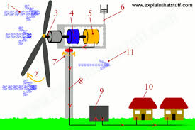 how works how do wind turbines work explain that stuff