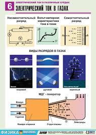 Демонстрационные таблицы по физике Познавательная физика Электрический ток в газах