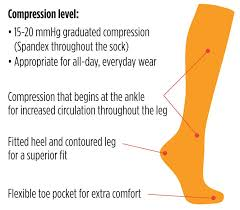 These Are How Vim Vigr Compression Socks Work To Benefit