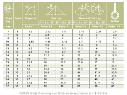 Chain Sling Chart 70 Rigorous Lifting Sling Load Chart