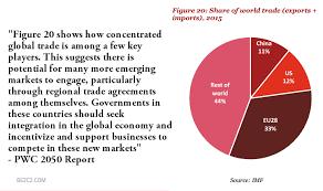 essay on global economy