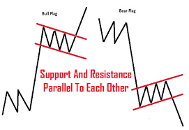 Bear Flag Pattern Magnificent Chart Pattern Recognition Identifying The Flag Pattern