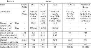 Properties Of Peek Materials Aluminium Bronze And 17 4 Ph