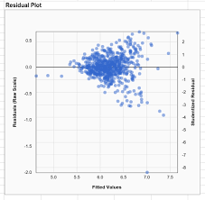 linear regression in google sheets residual plot statistics for google sheets
