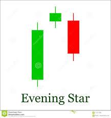 Evening Star Candlestick Chart Pattern Set Of Candle Stick