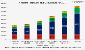 Medicare Donut Hole Chart 2016 Medicare Premiums And Deductibles For 2017 Aaf