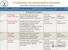 Презентация на тему Разное на заседание ученого Совета ГБОУ ВПО  8 п п ФИОТема диссертации Специальность Научный