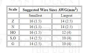 Armature Wire Gauge Chart Recommended Wire Gauges By Scale Welcome To The Nce