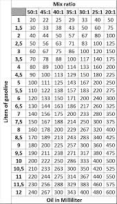 32 To 1 Fuel Mix Chart 50 To 1 Oil Mix Chart
