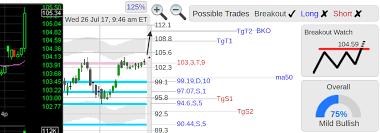 Wday Chart Stockconsultant Com Wday Wday Workday Stock Nice