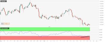 Gold Rsi Chart Gold Technical Analysis Eyes Corrective Bounce On Bullish