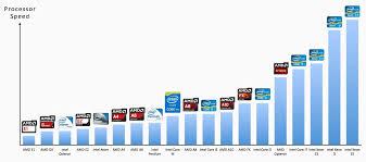 Laptop Comparison Chart 2016 Best Processor For Laptop Best 2020