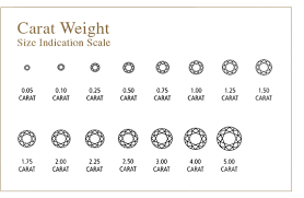 Diamonds 4cs New Cs Learn About Diamond 4cs In Simple