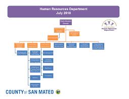 20 Thorough Human Resource Management Chart