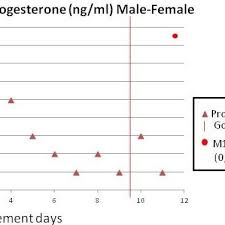 Estrogen Levels Chart Estradiol Levels In A Male To Female Mtf Patient Levels
