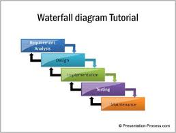 Waterfall Chart Template Powerpoint Simple Waterfall Diagram In Powerpoint