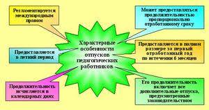 Социальные льготы работников сферы образования Социальные льготы  Социальные льготы работников сферы образования Реферат