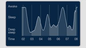 Normal Sleep Pattern Unique Sleep Monitors Explained Rest Longer And Feel Better