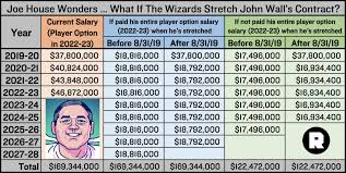 John Wall Contract Stretch - Album on Imgur