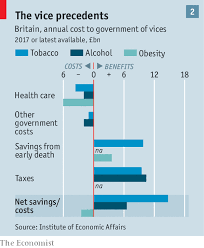 According To The Chart The Citizens Are Being Taxed