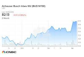 Rbc Downgrades Anheuser Busch Little Prospect Of Margin