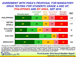 Social Weather Stations Third Quarter 2018 Social Weather