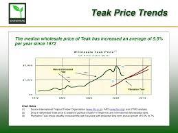 Timber Prices Chart United Teak International